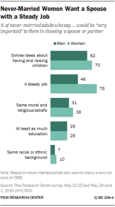 Pew Research Center Chart Never Married Women